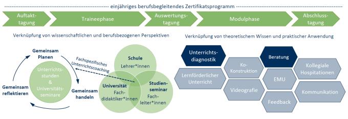 Grafik Ablauf Zertifikatsprogramm